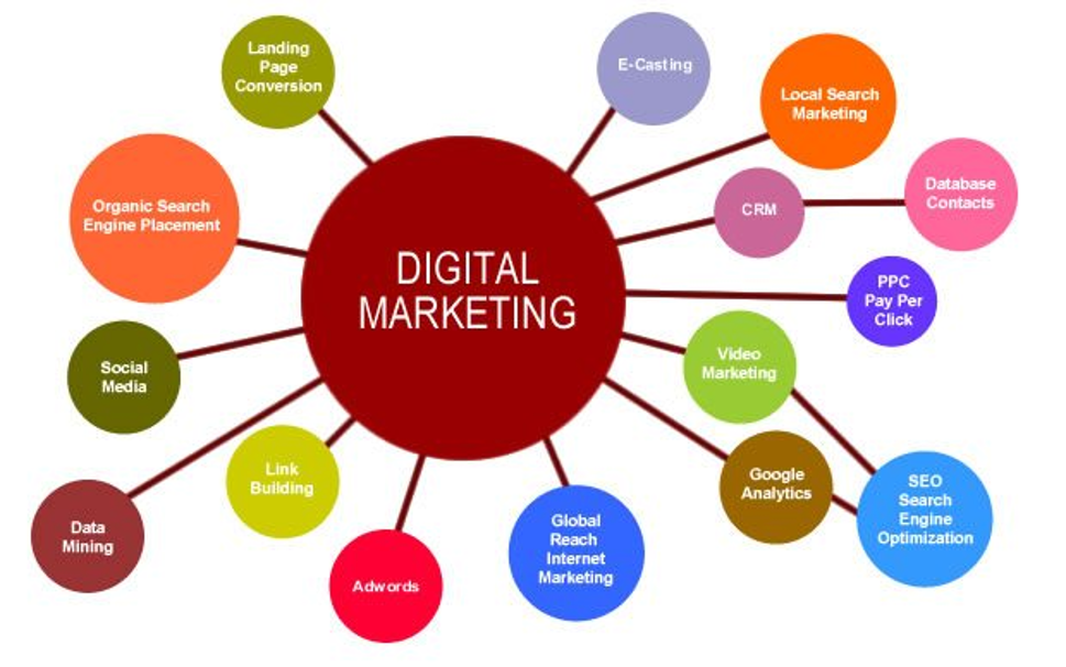 How Can Digital Marketing Help You Grow Your Business?