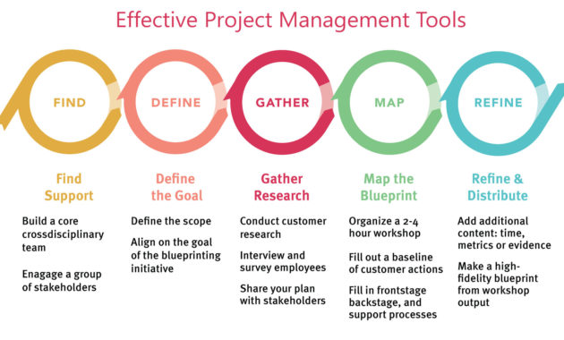 Project Management Tools for Construction