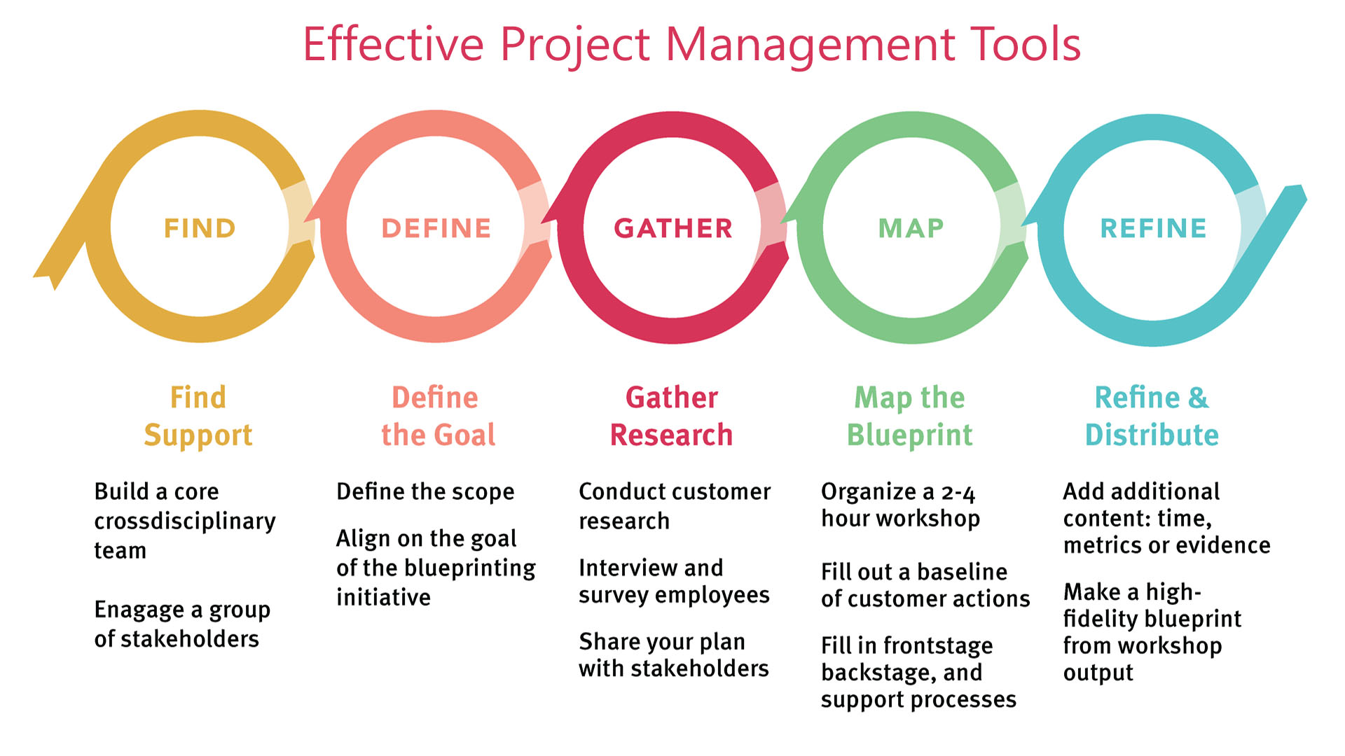 What Are The Project Management Tools For Construction?