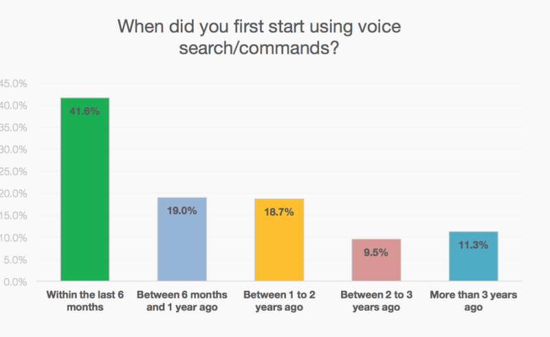 Why Voice Search Revolution is Important