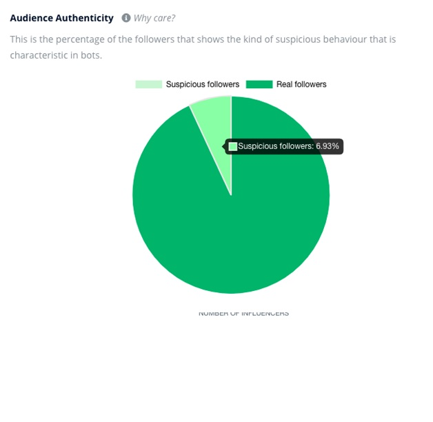 Audience authenticity